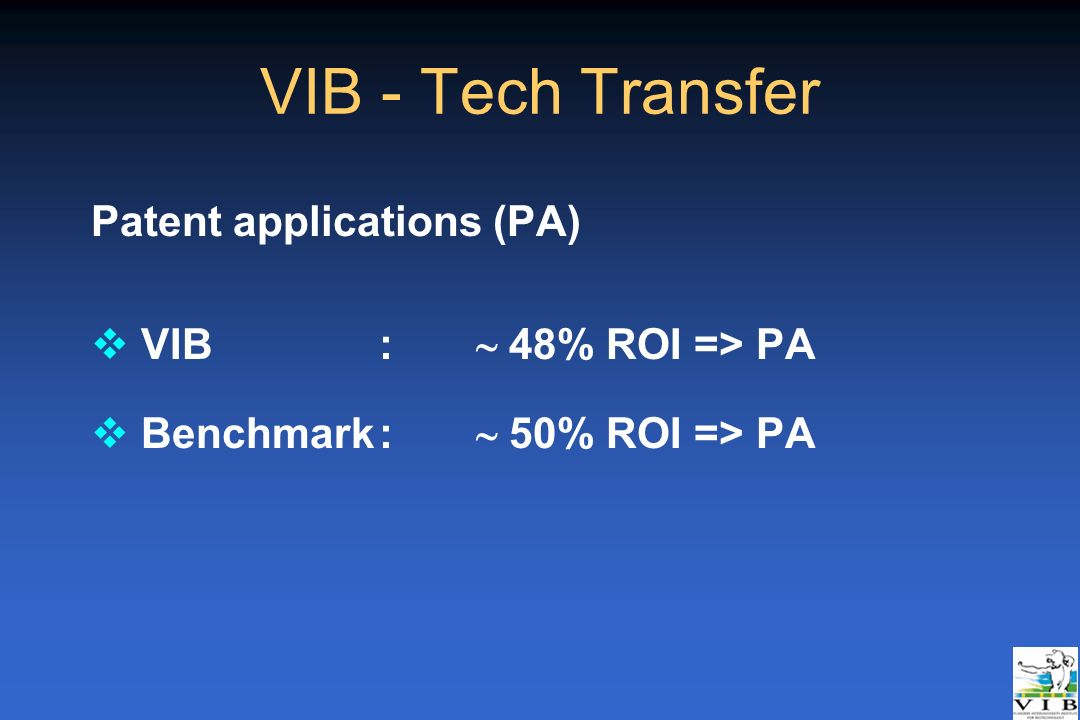VIB - Tech Transfer Patent applications (PA) VIB : ~ 48% ROI => PA
