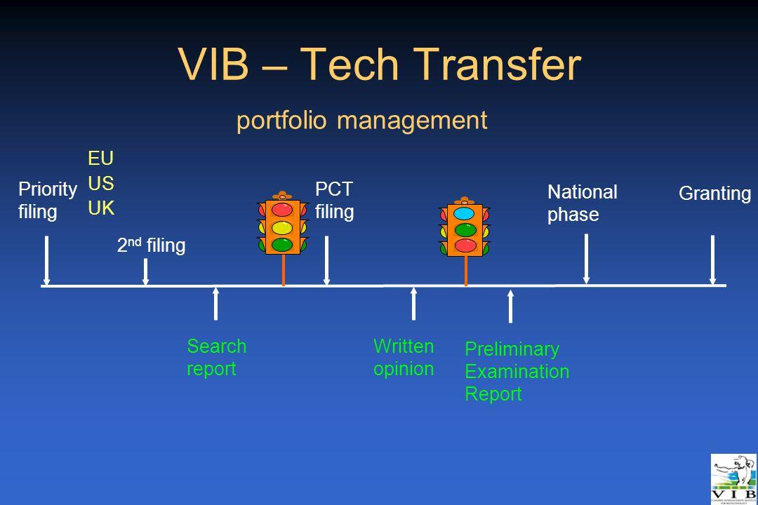 VIB – Tech Transfer portfolio management Priority filing EU US UK