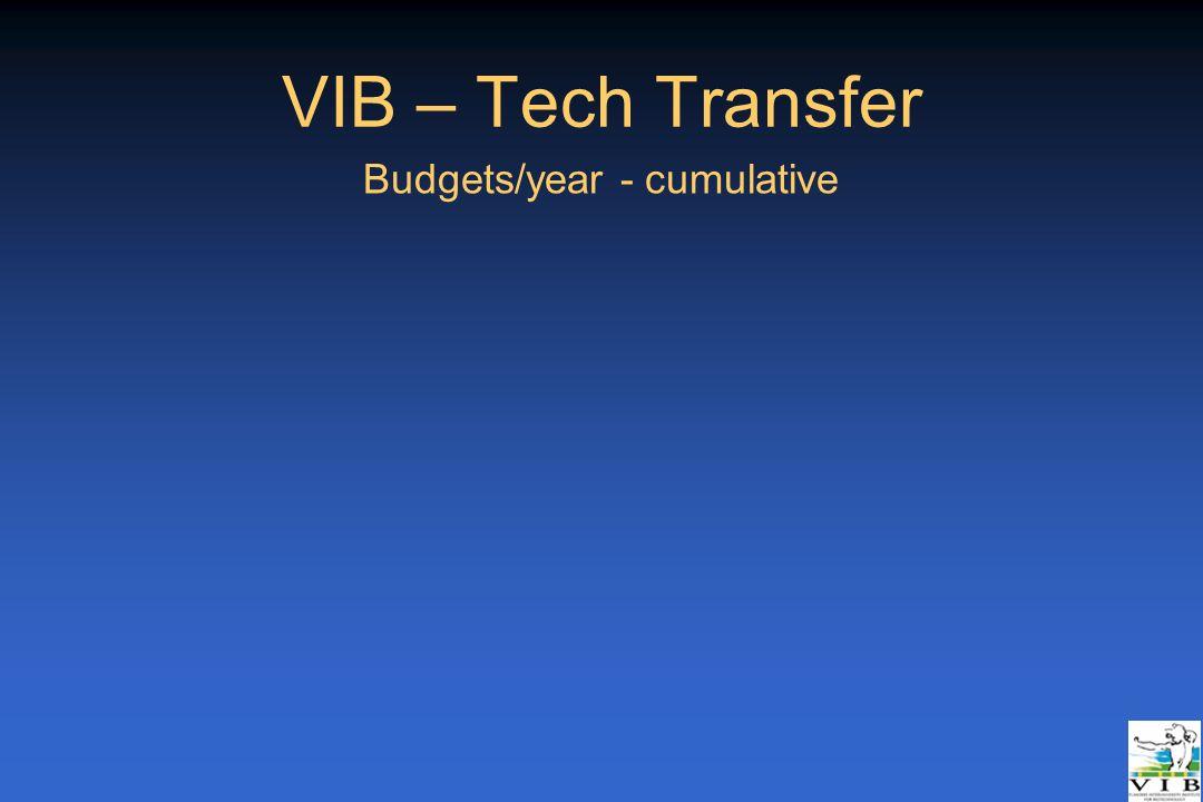 Budgets/year - cumulative