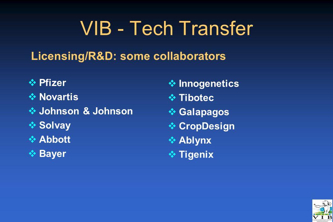 VIB - Tech Transfer Licensing/R&D: some collaborators Pfizer