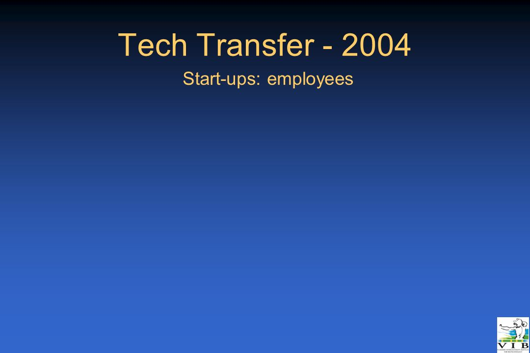 Tech Transfer - 2004 Start-ups: employees _Rotterdam 21/04/05
