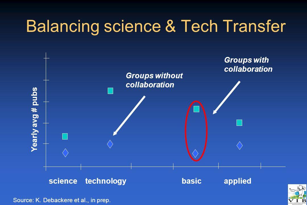 Balancing science & Tech Transfer