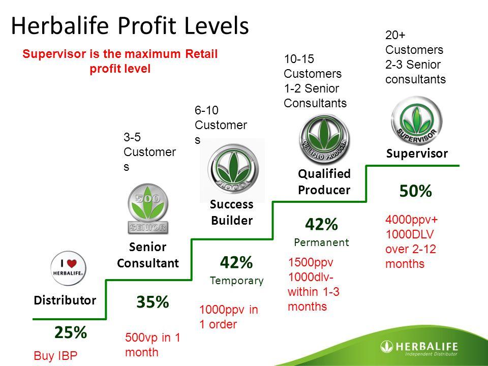 Supervisor is the maximum Retail profit level
