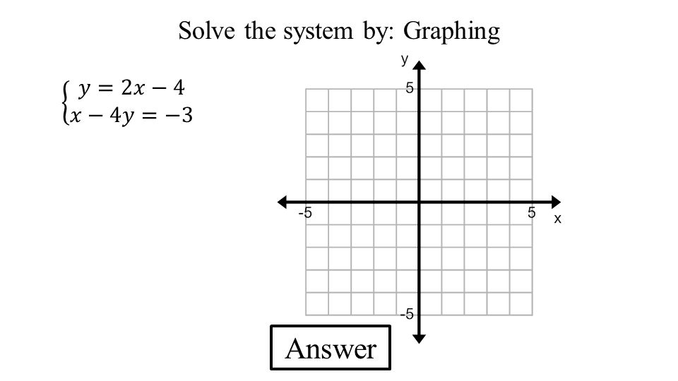 Solve the system by: Graphing