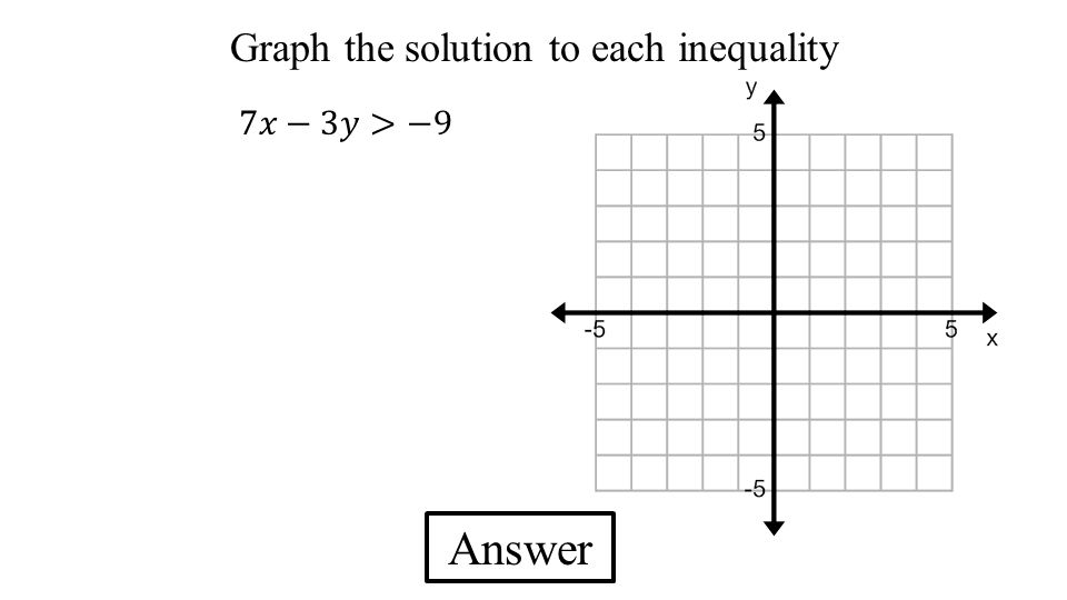 Graph the solution to each inequality