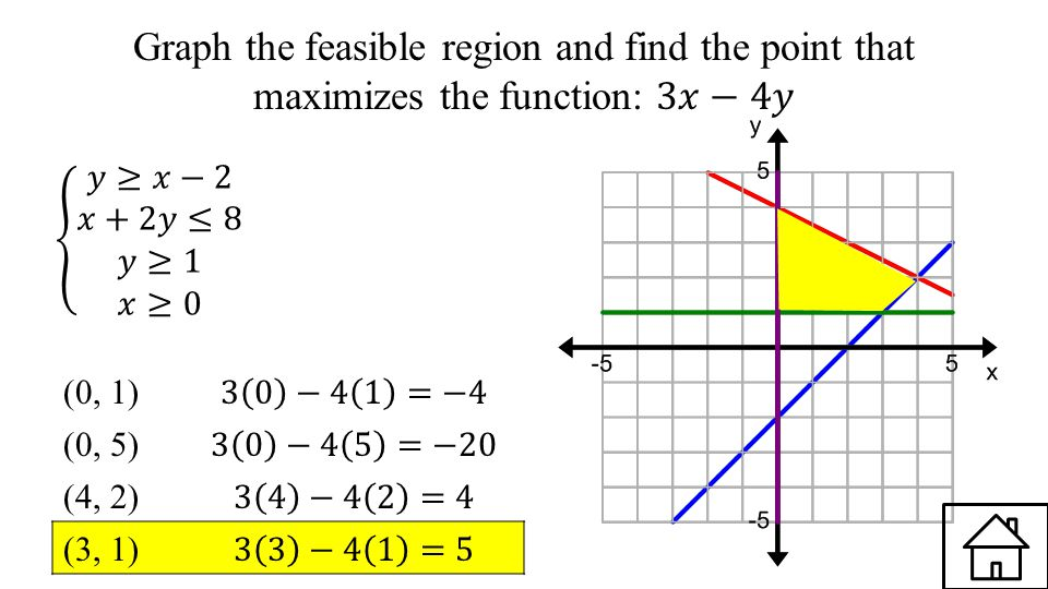 Graph the feasible region and find the point that maximizes the function: 3𝑥−4𝑦