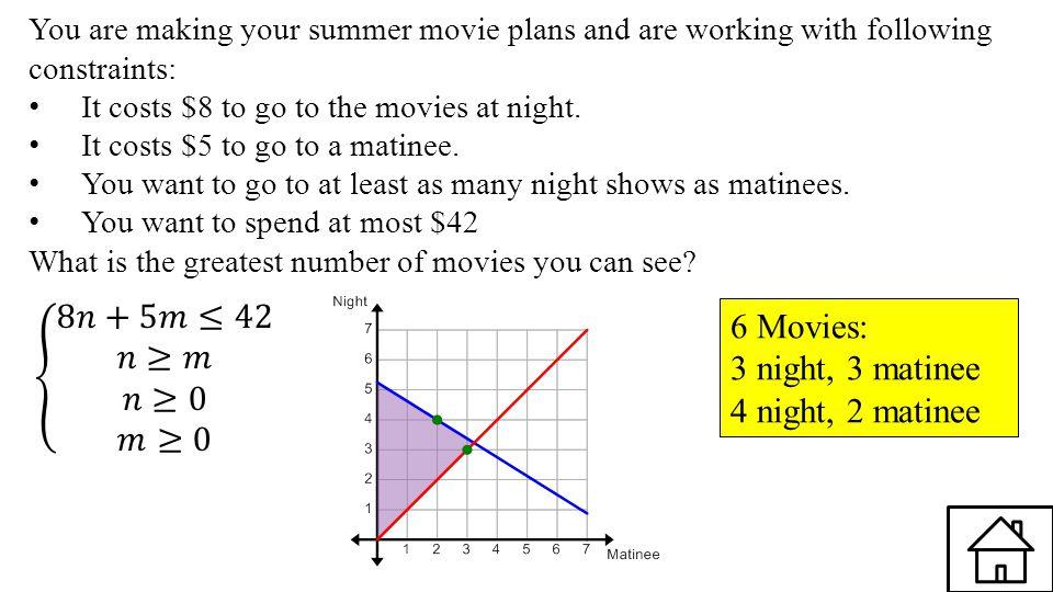 8𝑛+5𝑚≤42 𝑛≥𝑚 𝑛≥0 𝑚≥0 6 Movies: 3 night, 3 matinee 4 night, 2 matinee