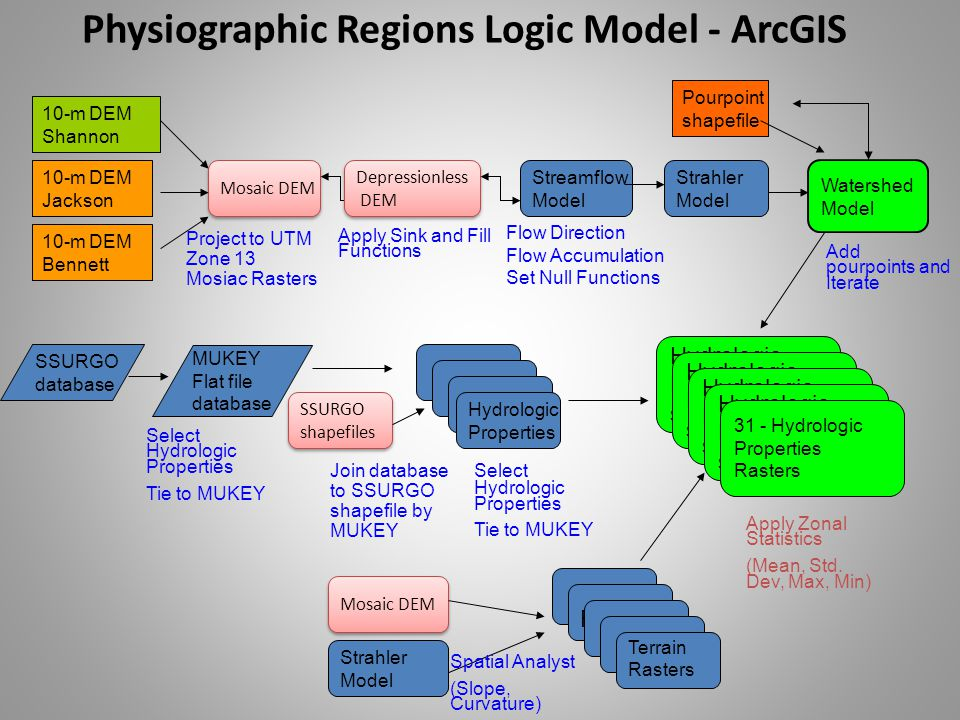 Physiographic Regions Logic Model - ArcGIS