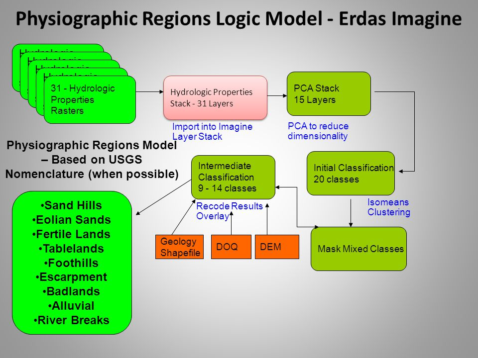 Physiographic Regions Logic Model - Erdas Imagine