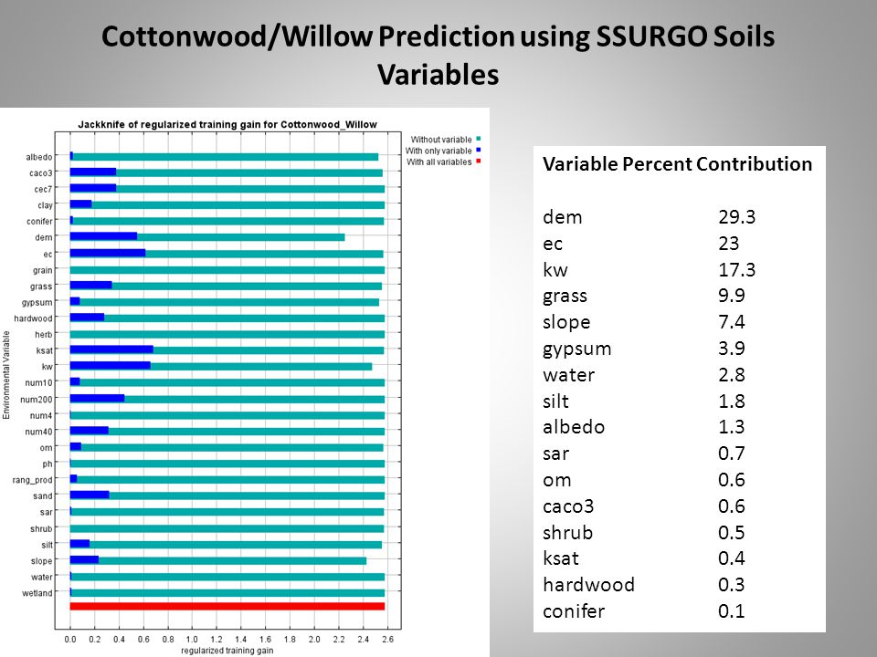 Cottonwood/Willow Prediction using SSURGO Soils Variables