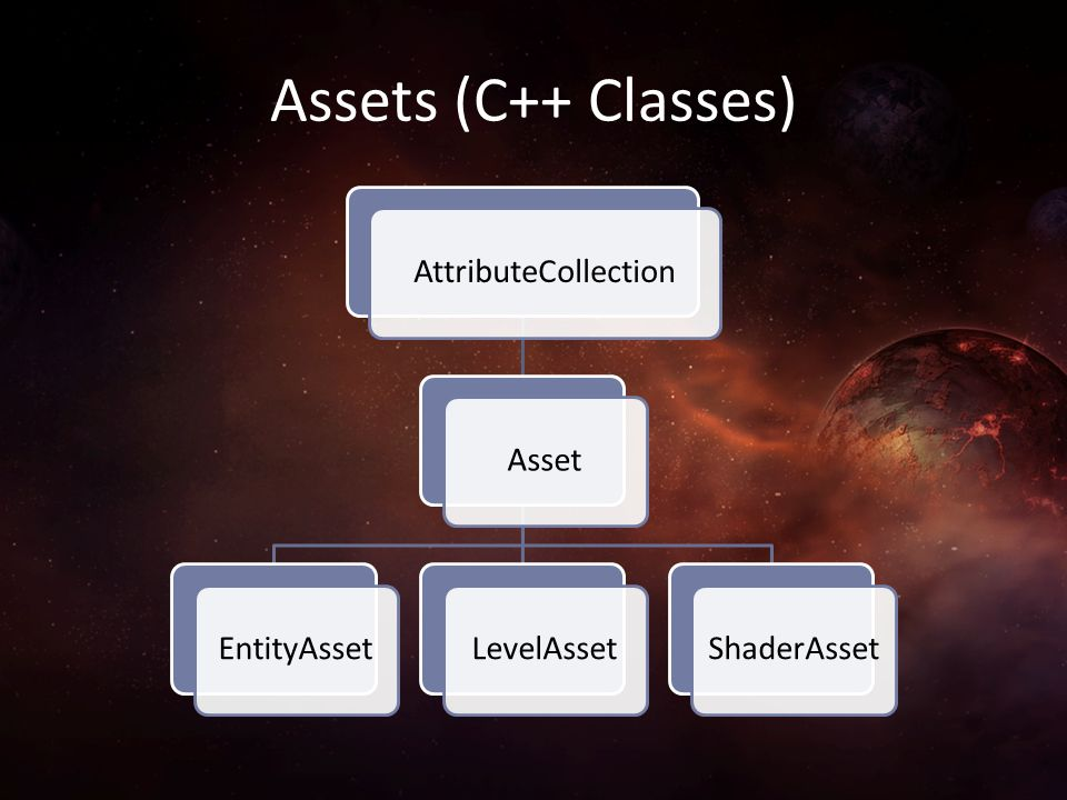 Assets (C++ Classes) AttributeCollection Asset EntityAsset LevelAsset