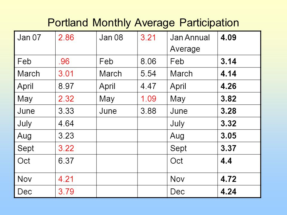 Portland Monthly Average Participation