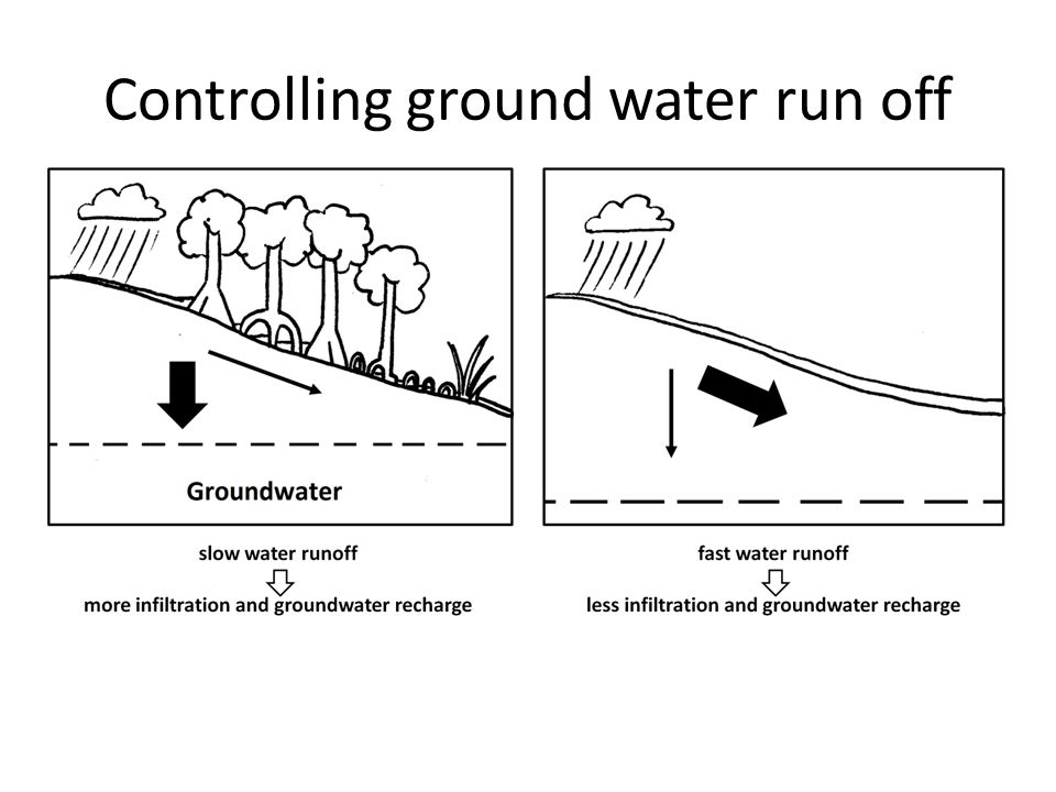 Controlling ground water run off