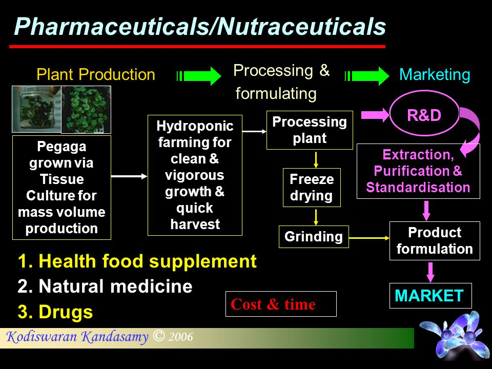 Pharmaceuticals/Nutraceuticals