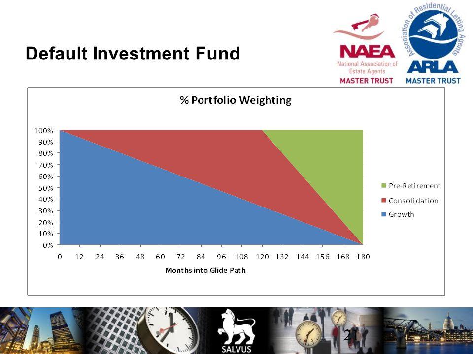 Default Investment Fund