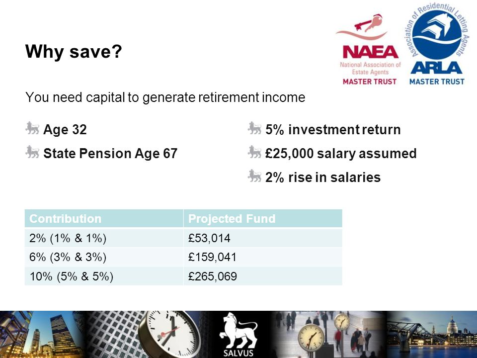 Why save You need capital to generate retirement income