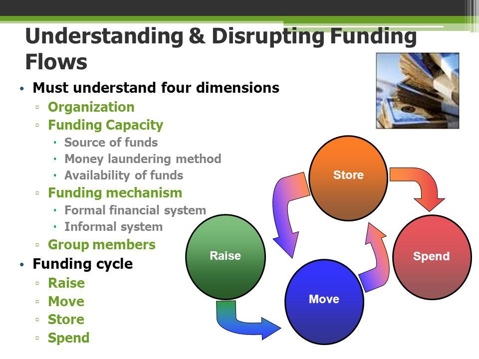 Understanding & Disrupting Funding Flows
