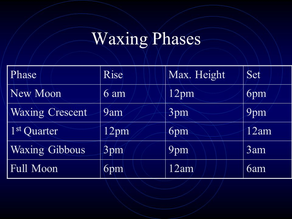 Waxing Phases Phase Rise Max. Height Set New Moon 6 am 12pm 6pm