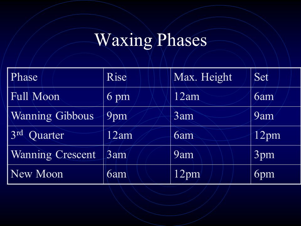 Waxing Phases Phase Rise Max. Height Set Full Moon 6 pm 12am 6am