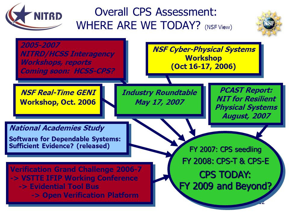 Overall CPS Assessment: WHERE ARE WE TODAY (NSF View)