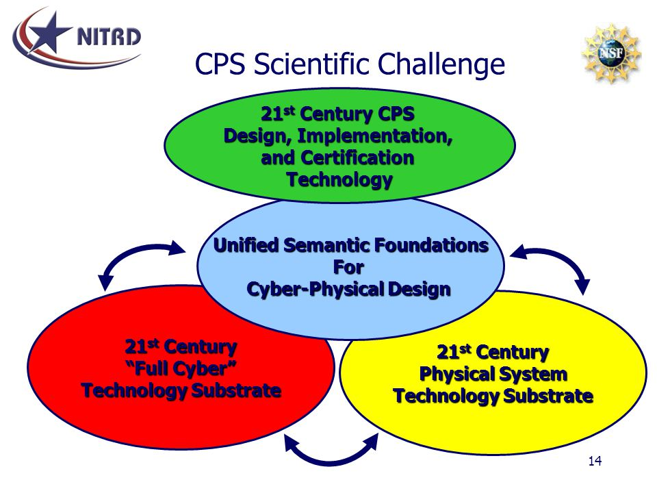 CPS Scientific Challenge