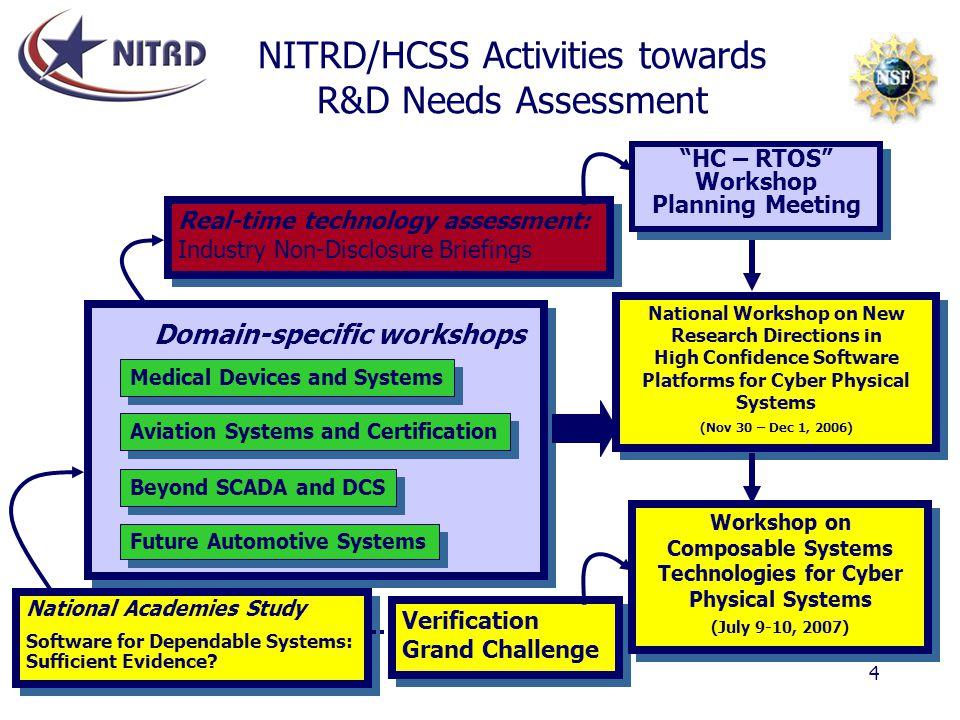 NITRD/HCSS Activities towards R&D Needs Assessment