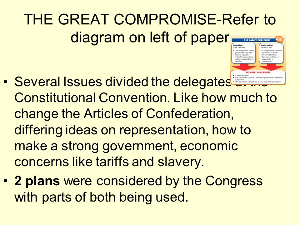 THE GREAT COMPROMISE-Refer to diagram on left of paper