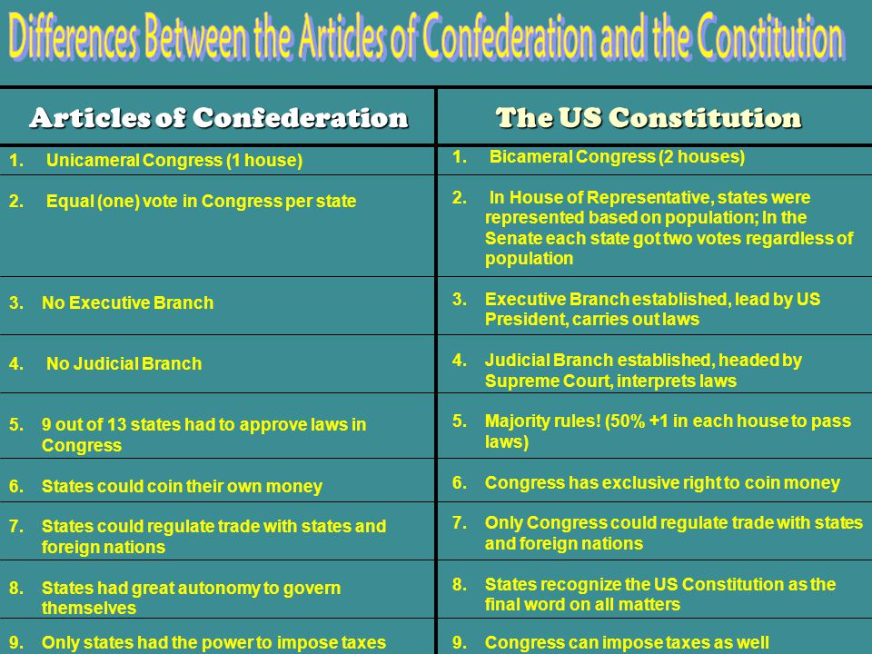 Differences Between the Articles of Confederation and the Constitution