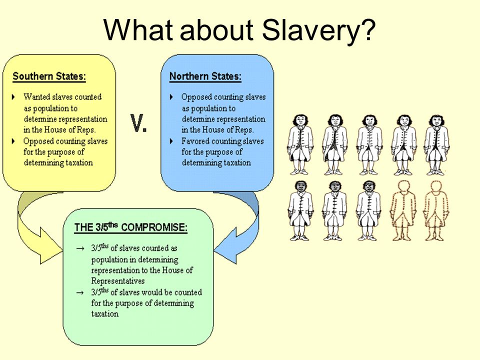 What about Slavery