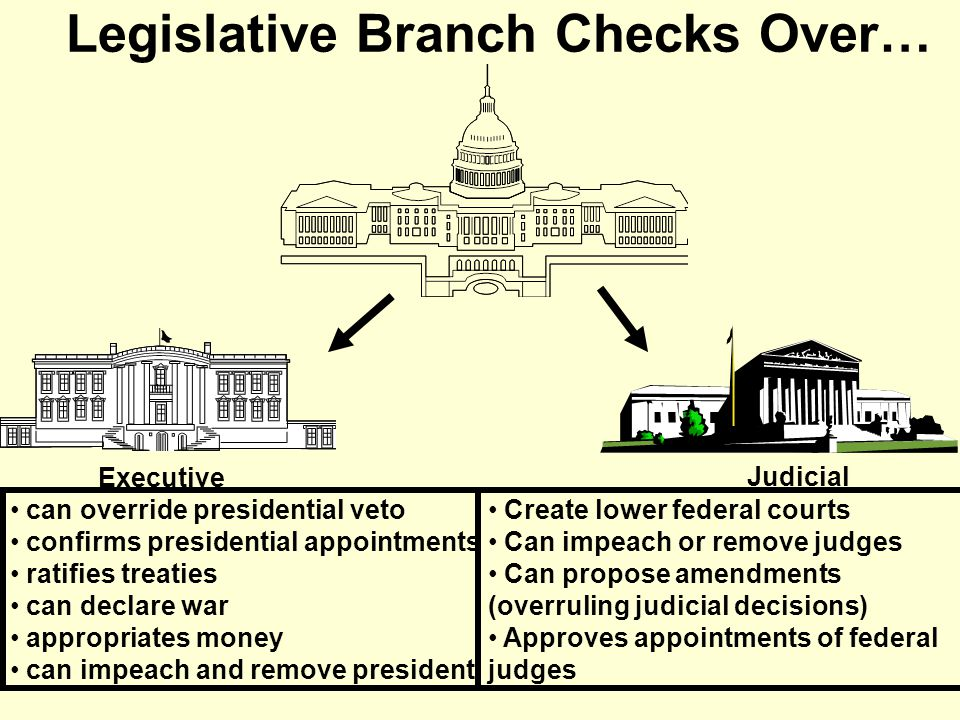 Legislative Branch Checks Over…