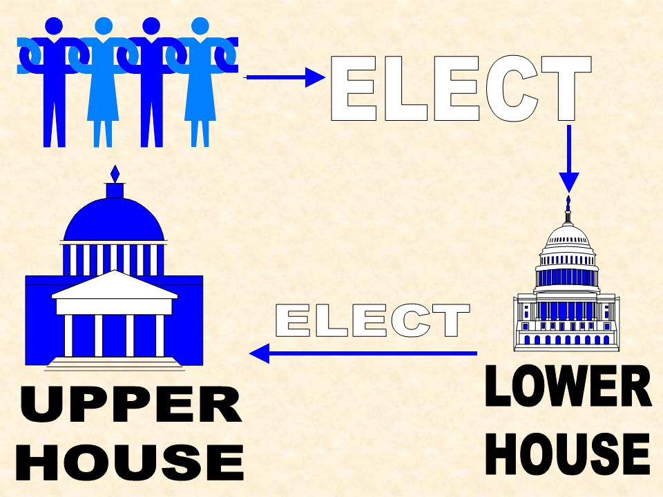 ELECT ELECT LOWER HOUSE UPPER HOUSE