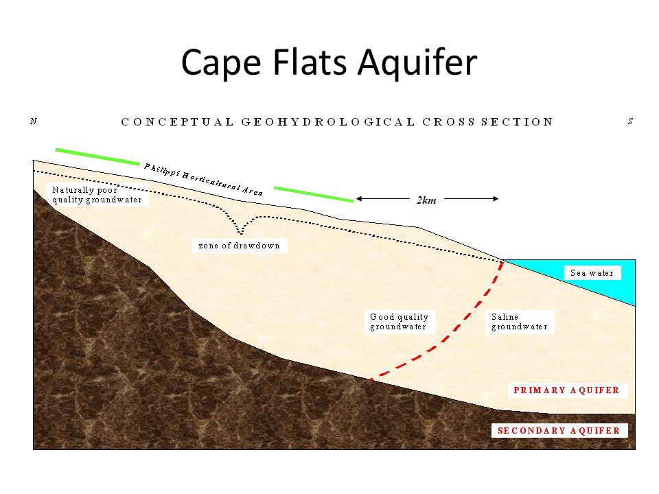 Cape Flats Aquifer 2km