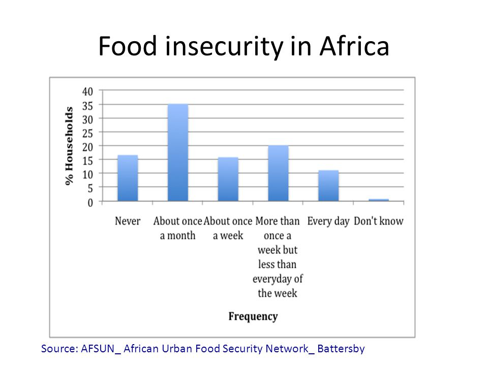 Food insecurity in Africa