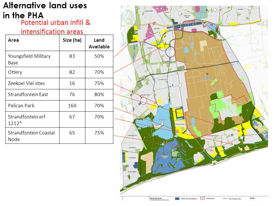 Alternative land uses in the PHA