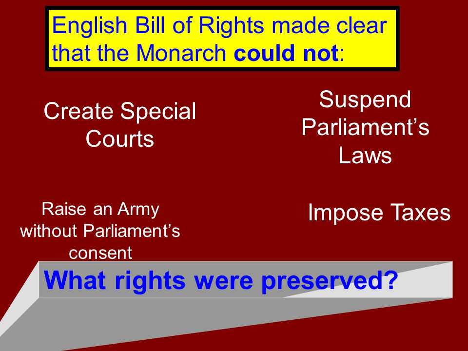 What rights were preserved