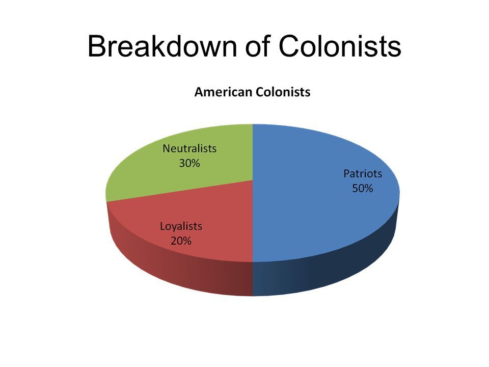 Breakdown of Colonists