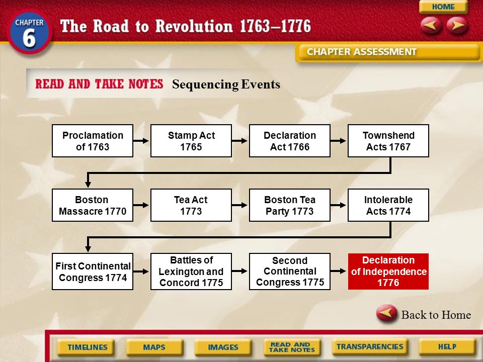 Sequencing Events Back to Home Proclamation of 1763