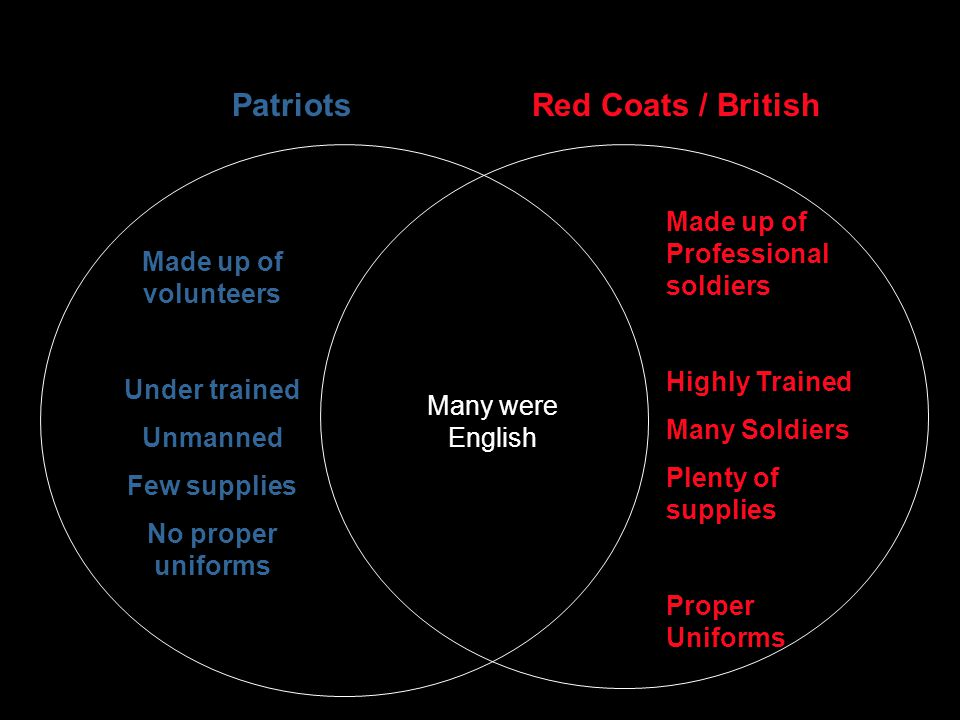 Patriots Red Coats / British