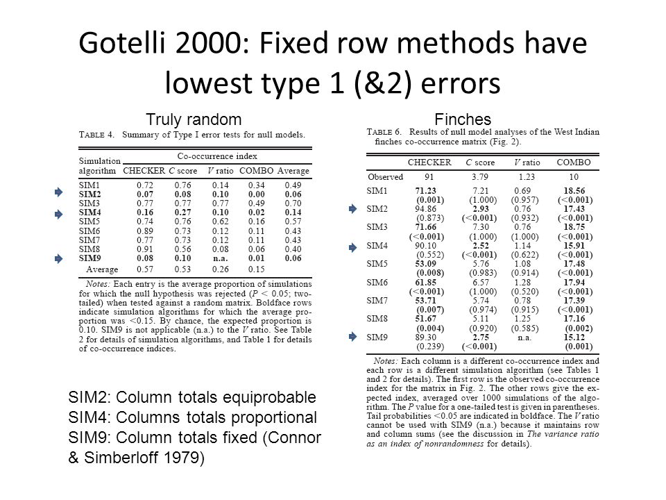 Gotelli 2000: Fixed row methods have lowest type 1 (&2) errors