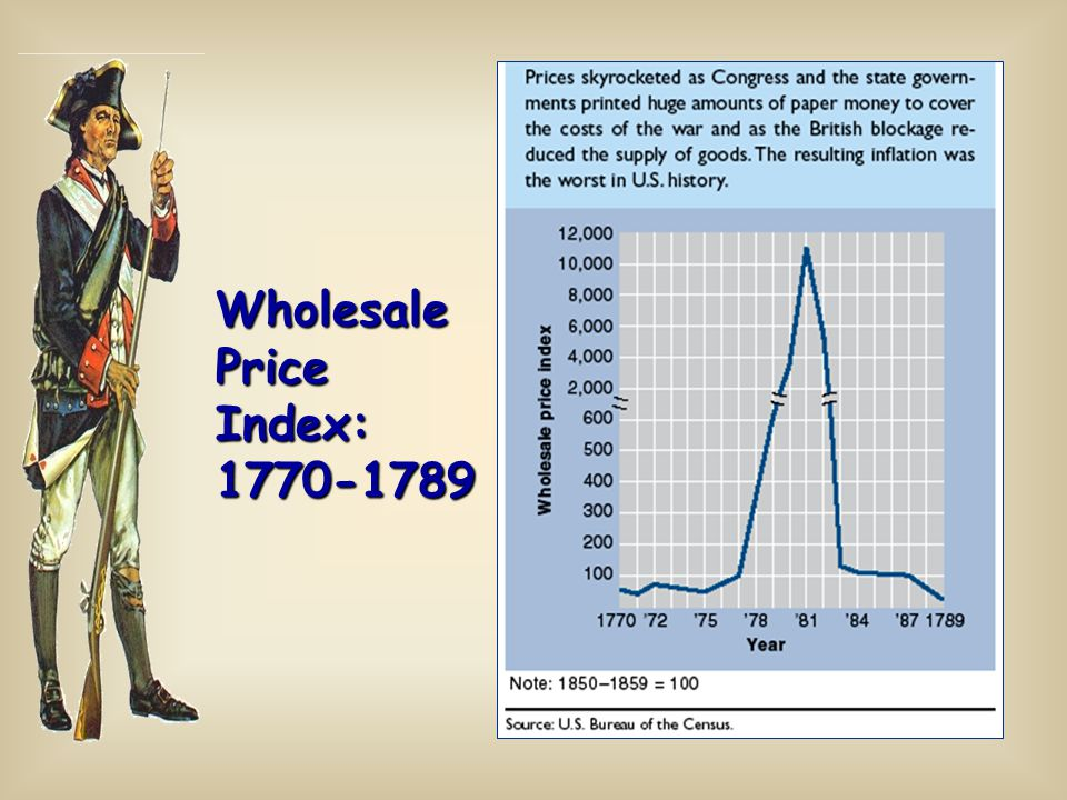 Wholesale Price Index: 1770-1789