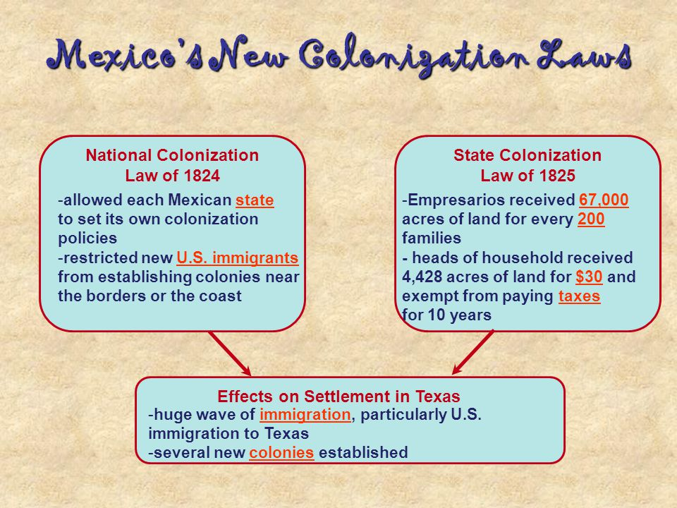 Mexico's New Colonization Laws