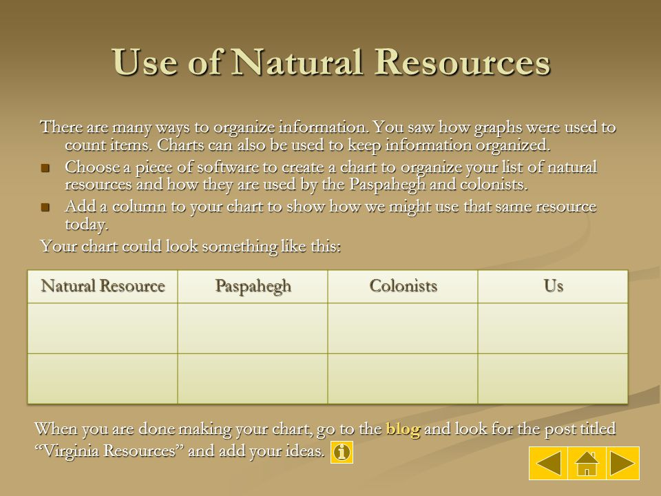 Use of Natural Resources