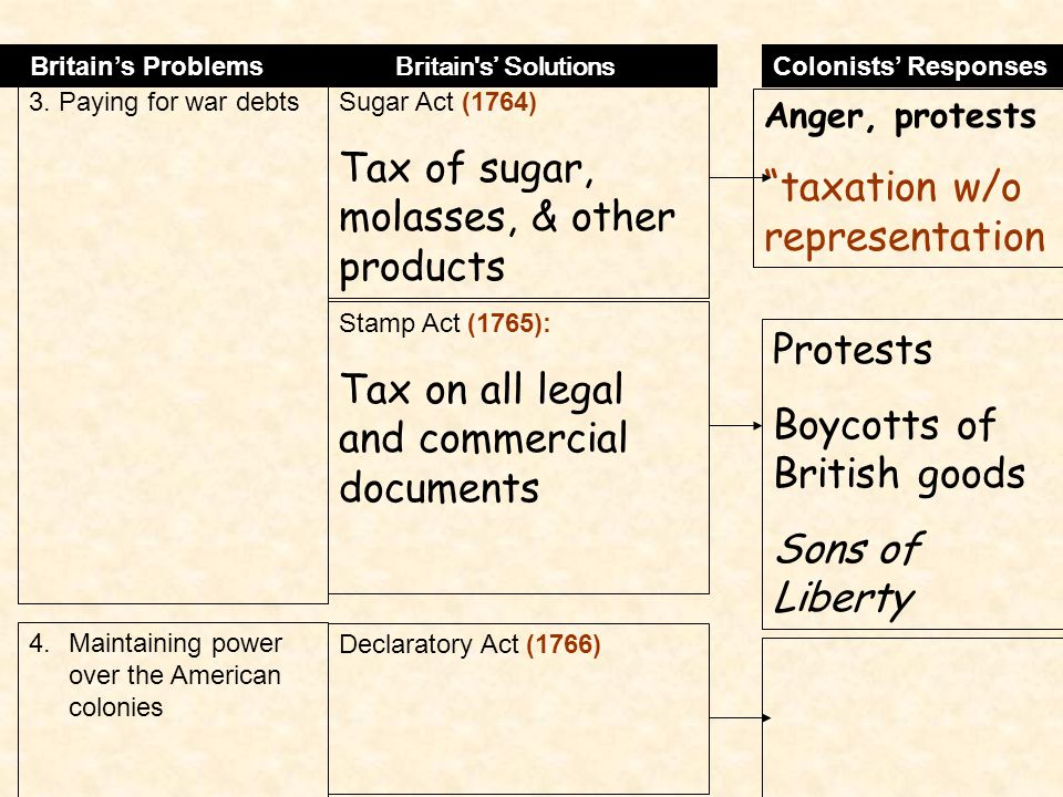 Tax of sugar, molasses, & other products taxation w/o representation