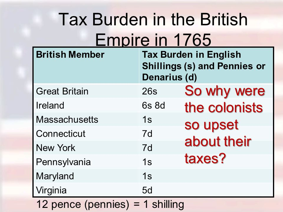 Tax Burden in the British Empire in 1765