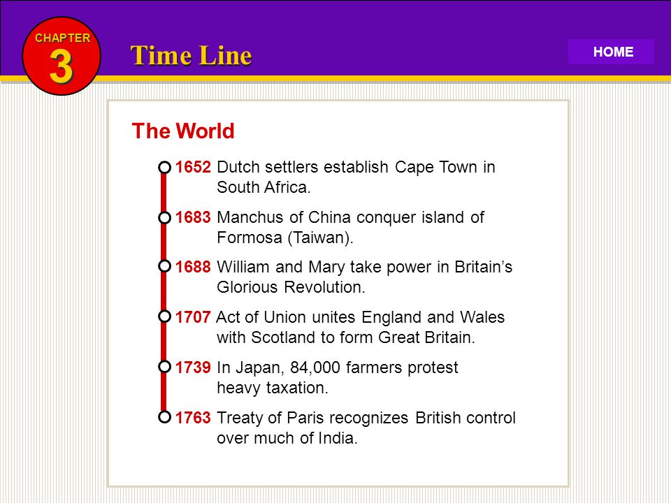 CHAPTER 3. Time Line. HOME. The World. 1652 Dutch settlers establish Cape Town in South Africa.