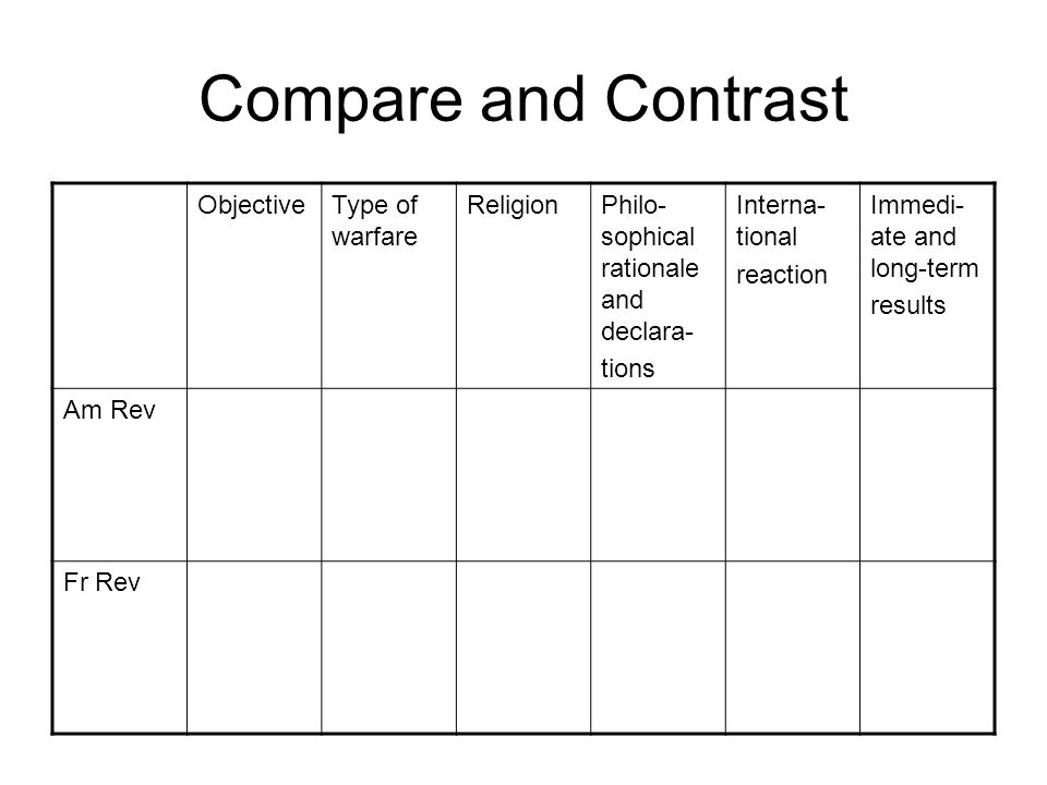Compare and Contrast Objective Type of warfare Religion