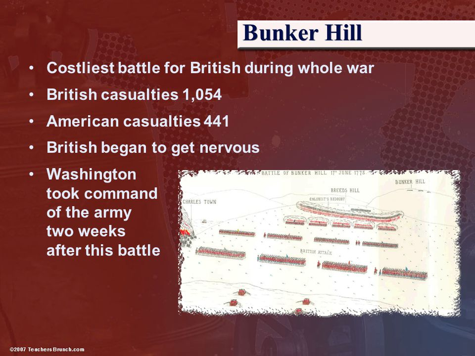 Bunker Hill Costliest battle for British during whole war