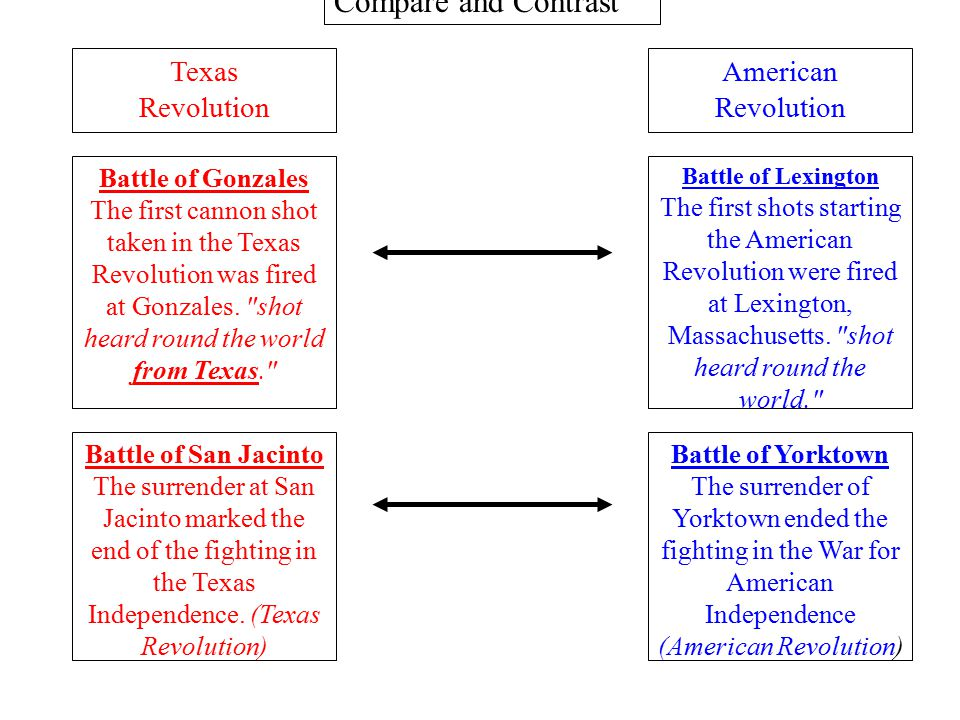 compare and contrast the atlantic revolutions The american and french revolutions were fought several years and an ocean apart  thanks this helped me write a compare and contrast essay on french revolution vs .