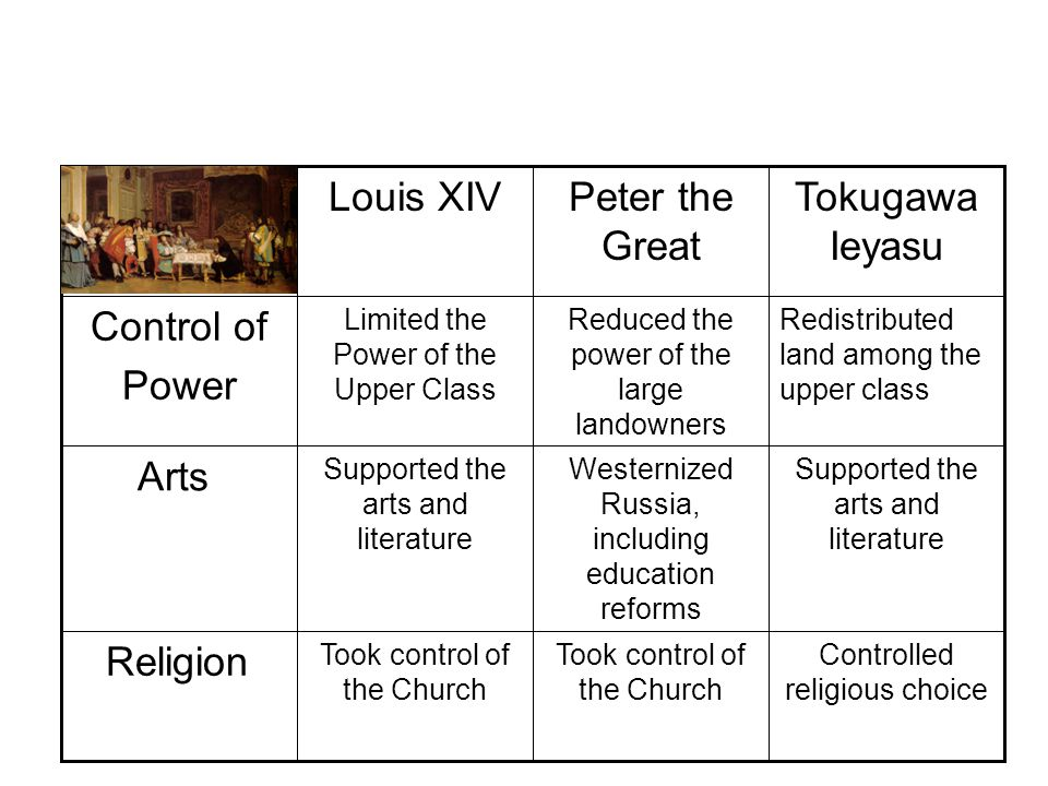Louis XIV Peter the Great Tokugawa Ieyasu Control of Power Arts