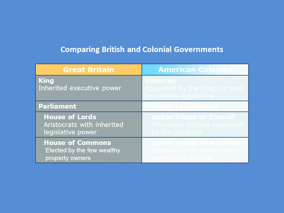 Comparing British and Colonial Governments